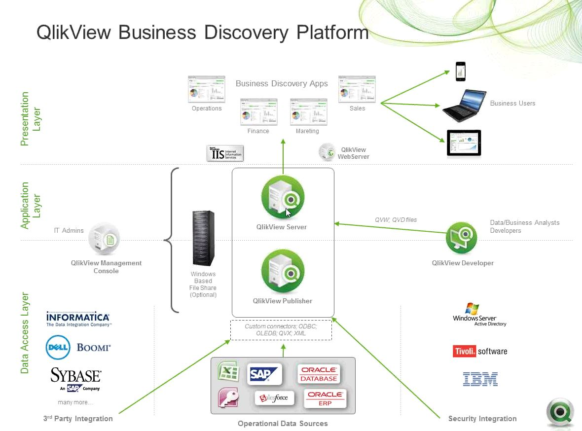 Qlikview development life cycle techdemic for Architecture qlikview