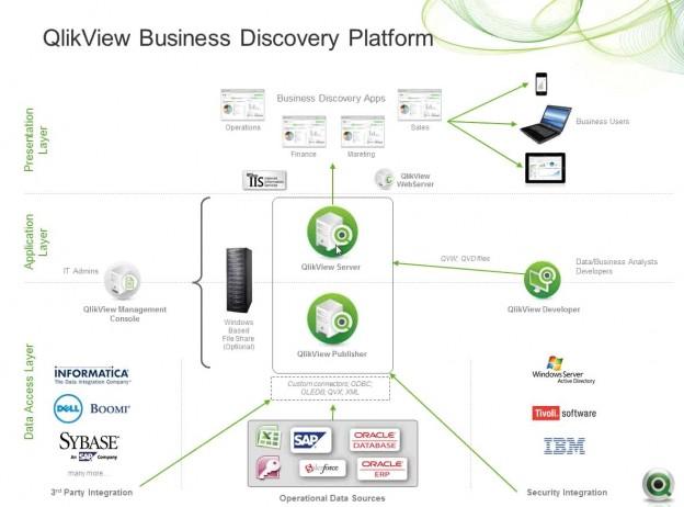 Qlikview Development Life Cycle