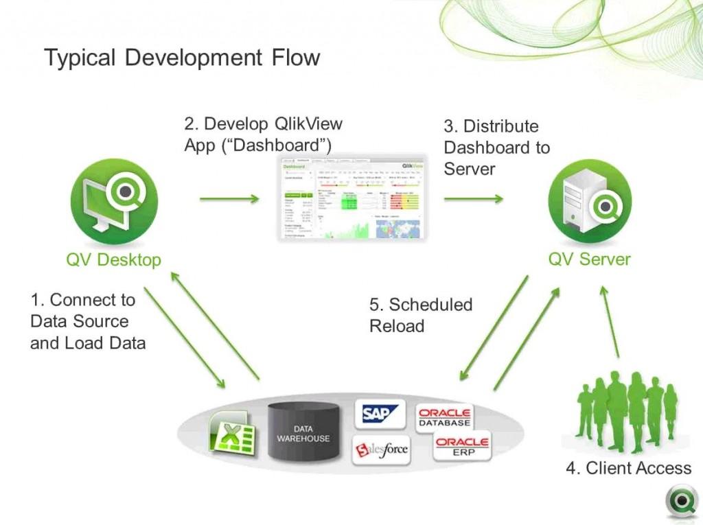 qlikview-development-flow-02
