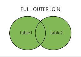 SQL Full Join