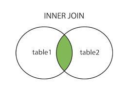 SQL Joins 101