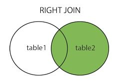 SQL Right Join
