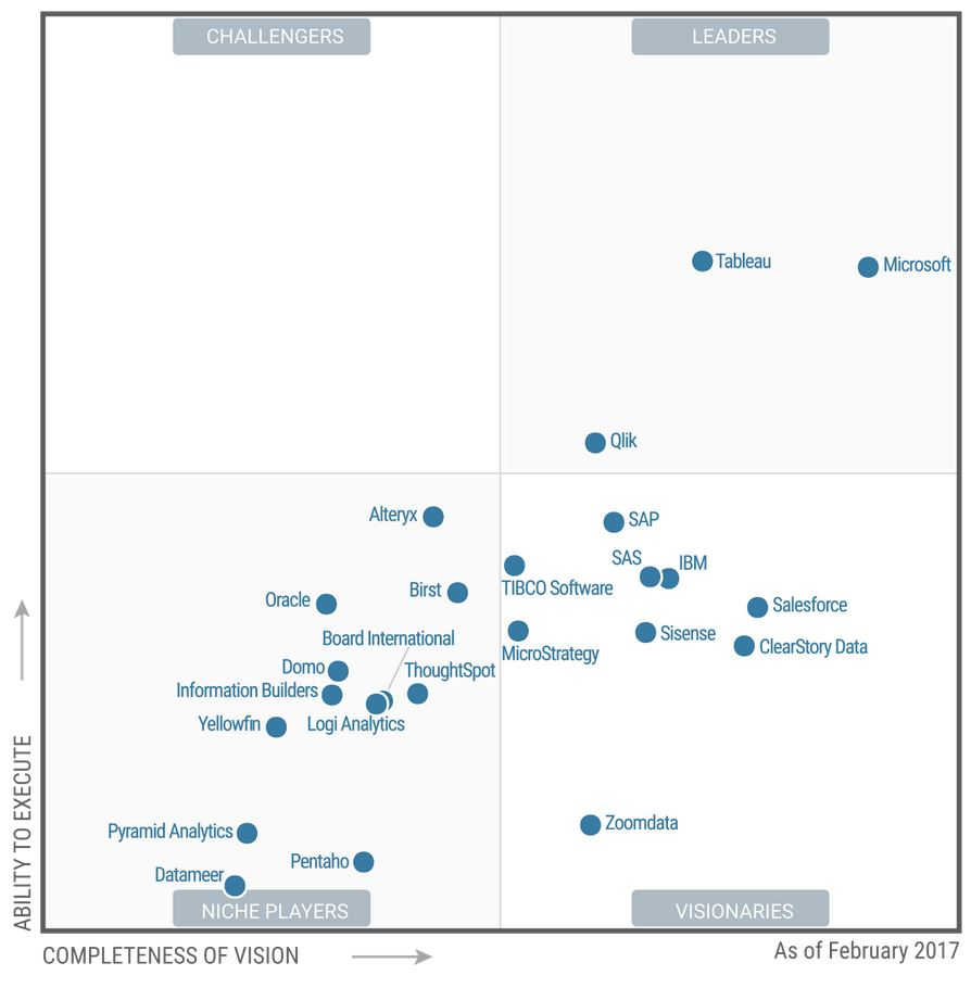 2018 Gartner's Magic Quadrant for Business Intelligence and Analytics Platforms