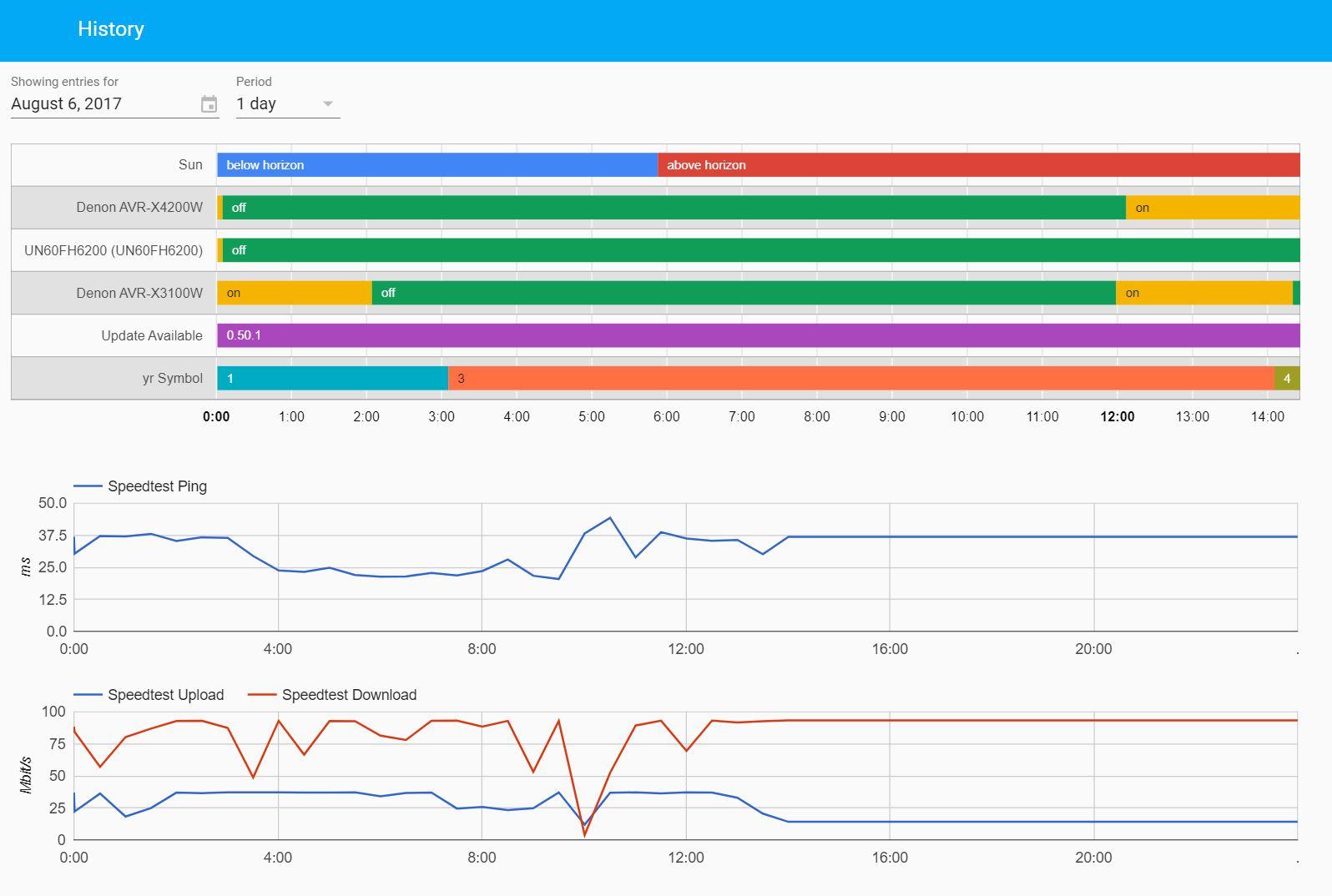 Hass io – Open Source Platform – Techdemic