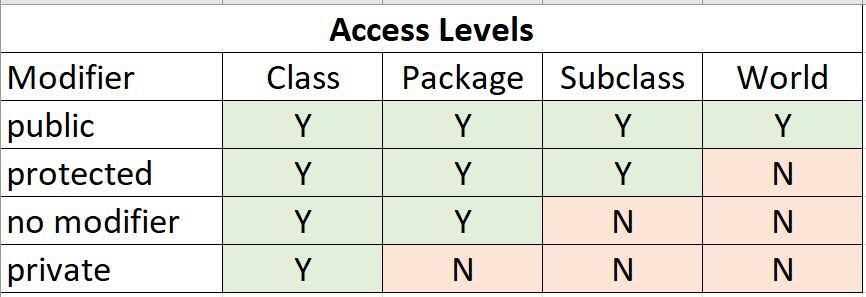 Java Modifiers